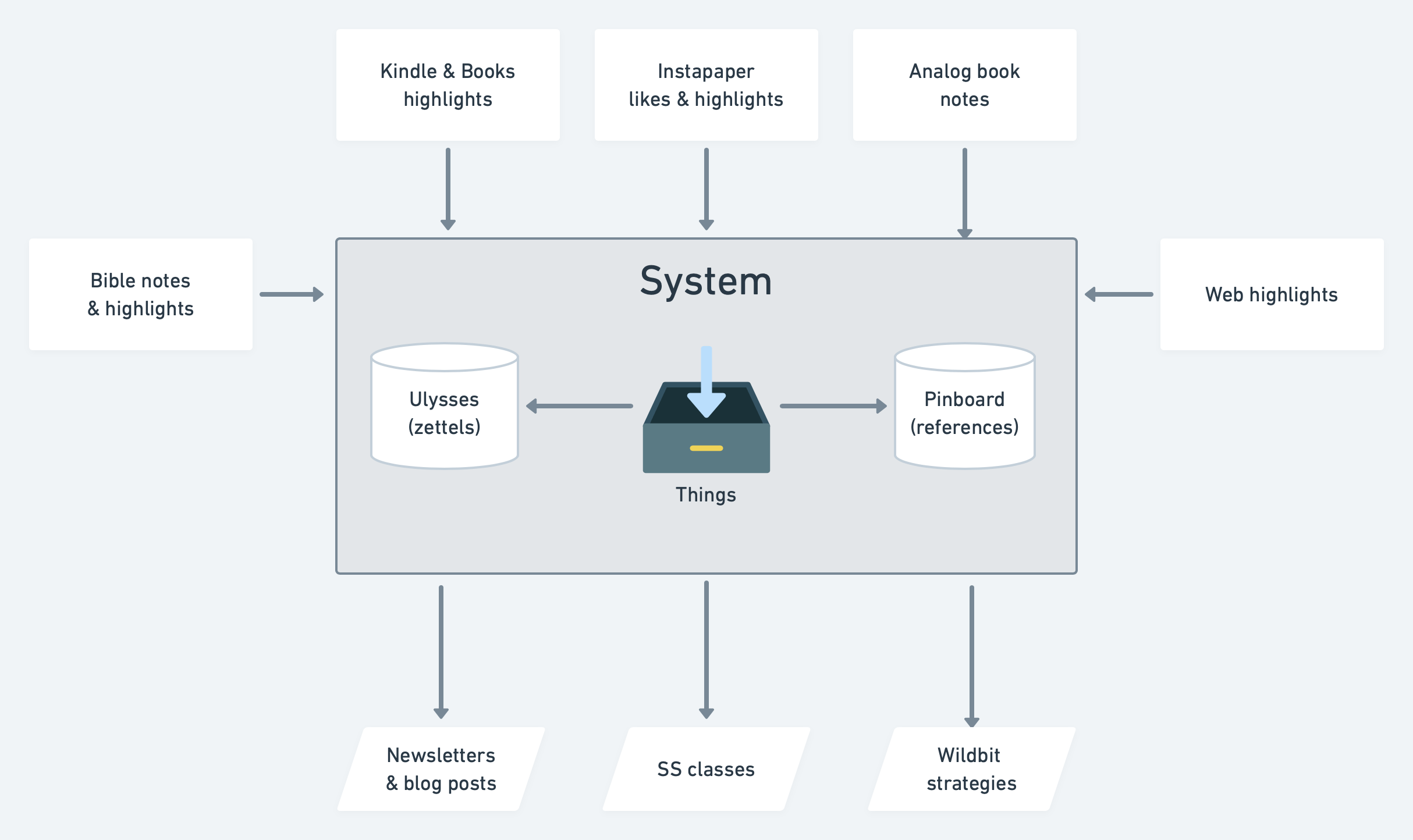 How all the pieces of my system fit together